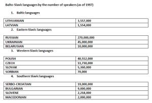 Slavic Languages Chart