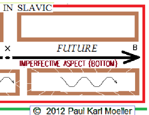 Chart of slavic Aspects (part)