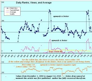 Knol Graph 5
