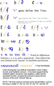 small fraktur letters