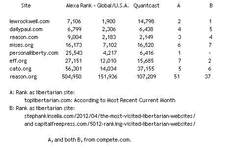Libertarian Website Ranking