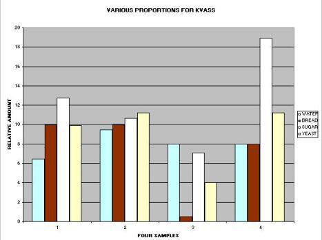 Non-scalar graph of Kvass ingredient variations