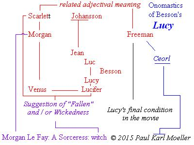 "Connections between ""Lucy"", Scarlett, Freeman, and Besson"
