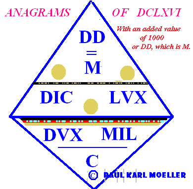What happens to DCLXVI when a value of 1000 is added. See text above image.