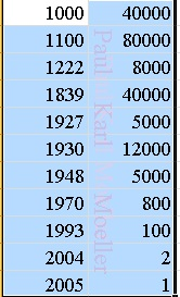 Jewish Population in Afghanistan, based on the Shengold Encyclopedia and Aaron Feigenbaum.