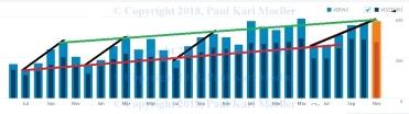 Prog-Chart
