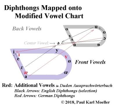 Diphthongs - Moeller Vowel Chart