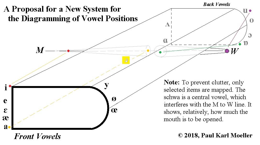 Vowel Diagram Replacement