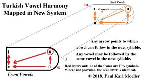 Turkish Vowel Harmony Chart